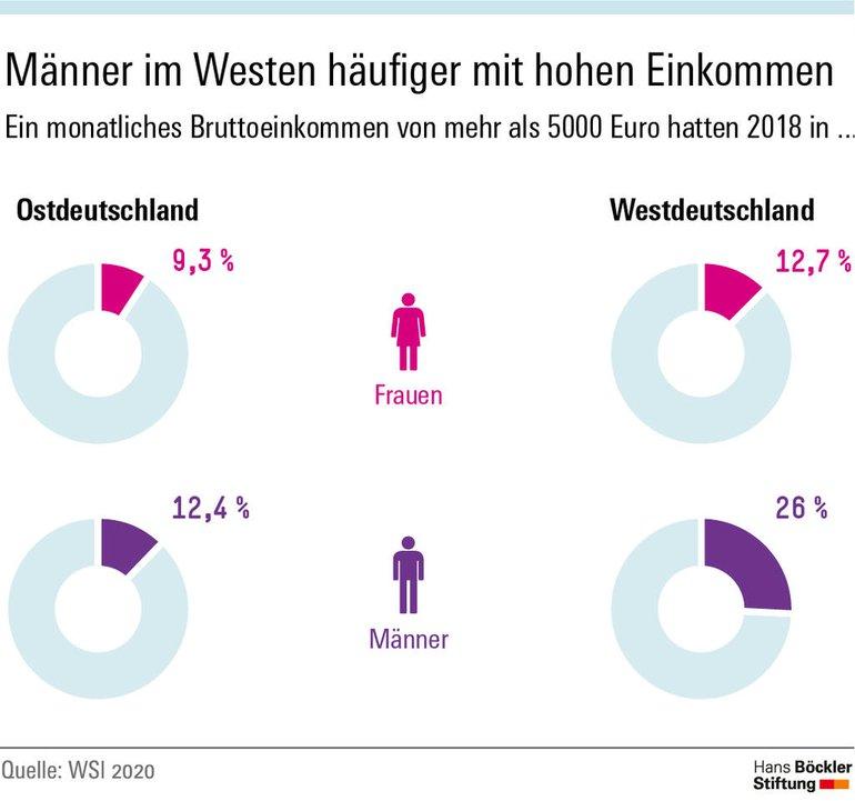 Männer im Westen häufiger mit hohem Einkommen